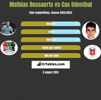 Mathias Bossaerts vs Cas Odenthal h2h player stats