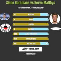 Siebe Horemans vs Herve Matthys h2h player stats