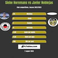 Siebe Horemans vs Javier Noblejas h2h player stats