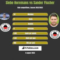 Siebe Horemans vs Sander Fischer h2h player stats