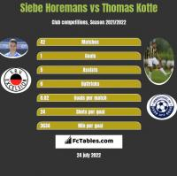 Siebe Horemans vs Thomas Kotte h2h player stats