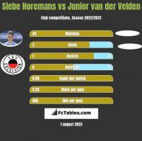 Siebe Horemans vs Junior van der Velden h2h player stats