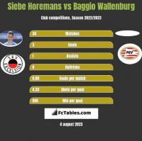 Siebe Horemans vs Baggio Wallenburg h2h player stats