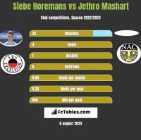 Siebe Horemans vs Jethro Mashart h2h player stats