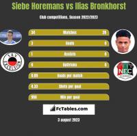 Siebe Horemans vs Ilias Bronkhorst h2h player stats