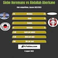 Siebe Horemans vs Abdallah Aberkane h2h player stats