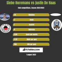 Siebe Horemans vs justin De Haas h2h player stats