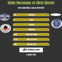 Siebe Horemans vs Chris Gloster h2h player stats