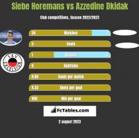 Siebe Horemans vs Azzedine Dkidak h2h player stats
