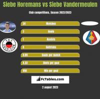Siebe Horemans vs Siebe Vandermeulen h2h player stats
