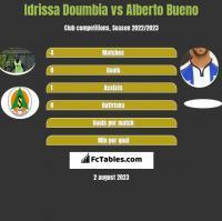 Idrissa Doumbia vs Alberto Bueno h2h player stats