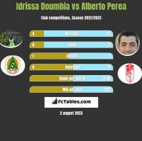 Idrissa Doumbia vs Alberto Perea h2h player stats