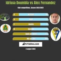 Idrissa Doumbia vs Alex Fernandez h2h player stats