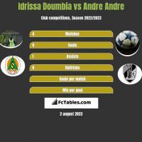 Idrissa Doumbia vs Andre Andre h2h player stats
