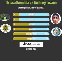 Idrissa Doumbia vs Anthony Lozano h2h player stats