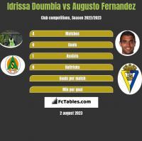 Idrissa Doumbia vs Augusto Fernandez h2h player stats