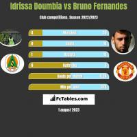 Idrissa Doumbia vs Bruno Fernandes h2h player stats