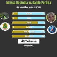 Idrissa Doumbia vs Danilo Pereira h2h player stats