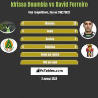 Idrissa Doumbia vs David Ferreiro h2h player stats