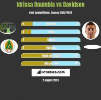 Idrissa Doumbia vs Davidson h2h player stats