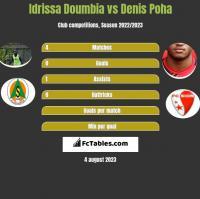 Idrissa Doumbia vs Denis Poha h2h player stats