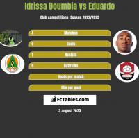 Idrissa Doumbia vs Eduardo h2h player stats