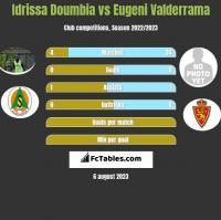 Idrissa Doumbia vs Eugeni Valderrama h2h player stats