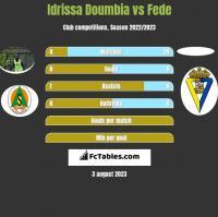 Idrissa Doumbia vs Fede h2h player stats