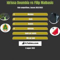 Idrissa Doumbia vs Filip Malbasic h2h player stats