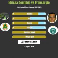 Idrissa Doumbia vs Fransergio h2h player stats