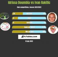 Idrissa Doumbia vs Ivan Rakitic h2h player stats