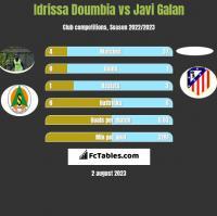 Idrissa Doumbia vs Javi Galan h2h player stats