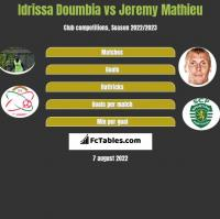 Idrissa Doumbia vs Jeremy Mathieu h2h player stats