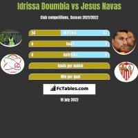 Idrissa Doumbia vs Jesus Navas h2h player stats