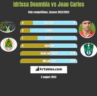 Idrissa Doumbia vs Joao Carlos h2h player stats