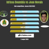 Idrissa Doumbia vs Joao Novais h2h player stats