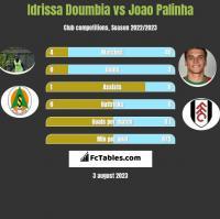 Idrissa Doumbia vs Joao Palinha h2h player stats