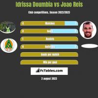 Idrissa Doumbia vs Joao Reis h2h player stats