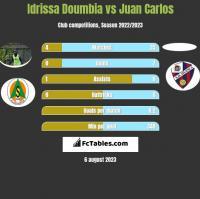 Idrissa Doumbia vs Juan Carlos h2h player stats