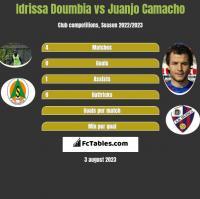 Idrissa Doumbia vs Juanjo Camacho h2h player stats
