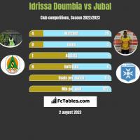 Idrissa Doumbia vs Jubal h2h player stats