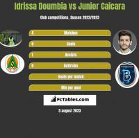 Idrissa Doumbia vs Junior Caicara h2h player stats