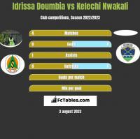 Idrissa Doumbia vs Kelechi Nwakali h2h player stats