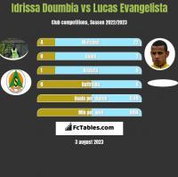 Idrissa Doumbia vs Lucas Evangelista h2h player stats