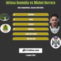 Idrissa Doumbia vs Michel Herrero h2h player stats