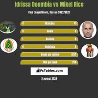 Idrissa Doumbia vs Mikel Rico h2h player stats