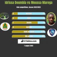 Idrissa Doumbia vs Moussa Marega h2h player stats