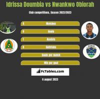 Idrissa Doumbia vs Nwankwo Obiorah h2h player stats