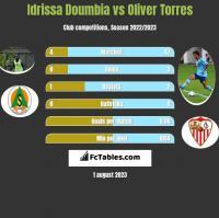 Idrissa Doumbia vs Oliver Torres h2h player stats