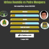 Idrissa Doumbia vs Pedro Mosquera h2h player stats
